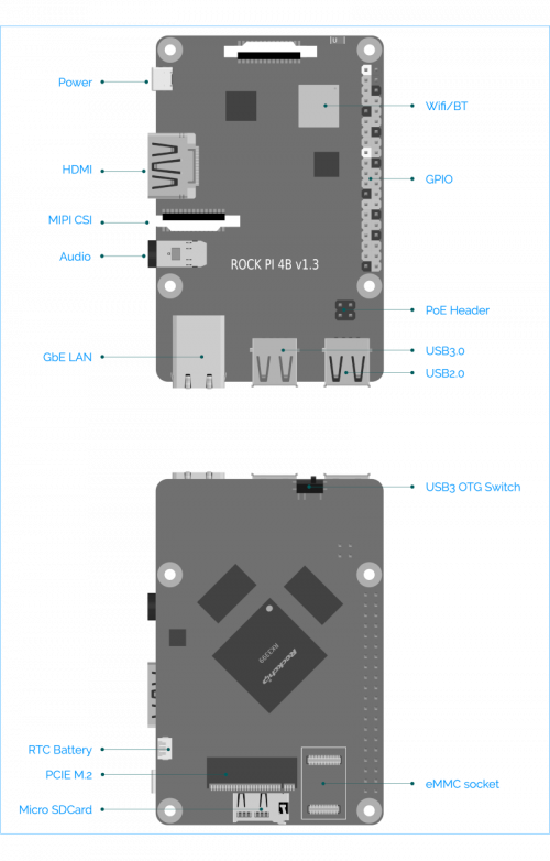 Rockpi 4b interfaces description blue.png